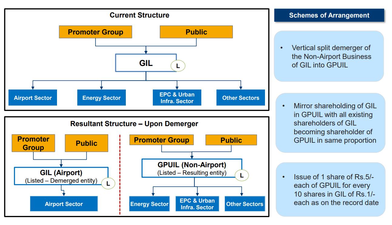 https://finpedia.co/bin/download/GMR%20Infrastructure%20Ltd/WebHome/GMRINFRA2.png?rev=1.1