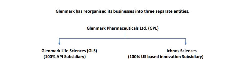 https://finpedia.co/bin/download/Glenmark%20Pharmaceuticals%20Ltd/WebHome/GLENMARK3.png?rev=1.1
