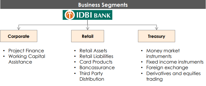 https://finpedia.co/bin/download/IDBI%20Bank%20Ltd/WebHome/idbi1.png?rev=1.1