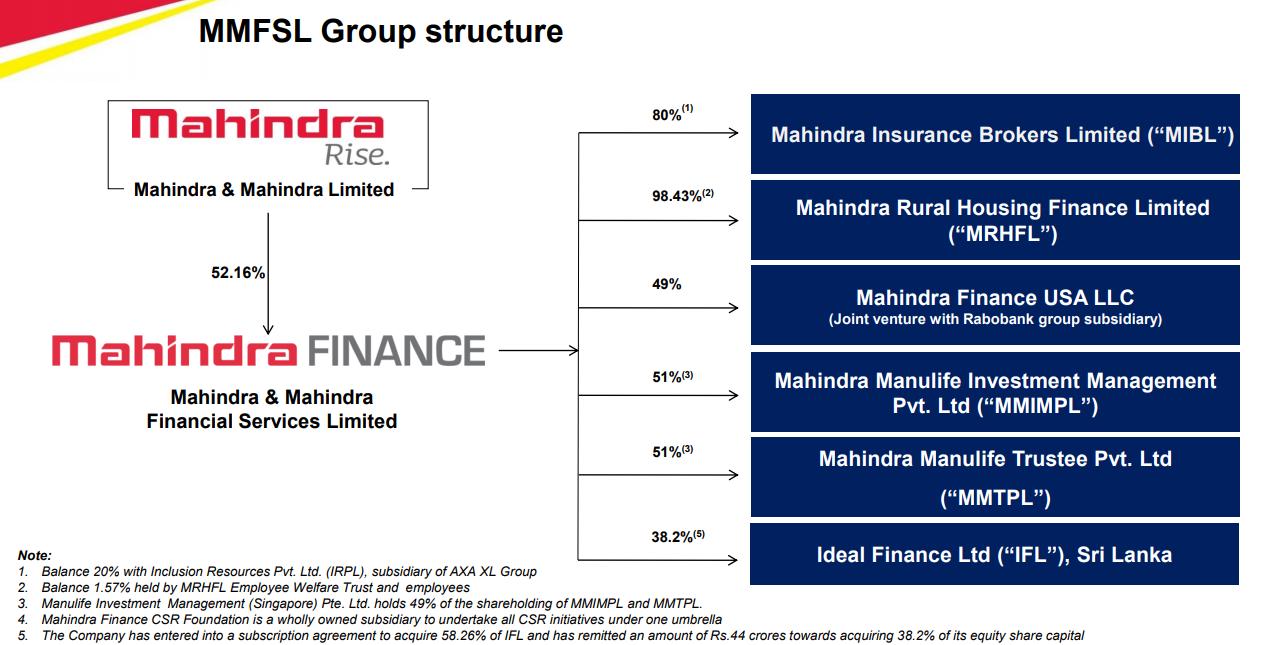 https://finpedia.co/bin/download/Mahindra%20%26%20Mahindra%20Financial%20Services%20Ltd/WebHome/M%26MFIN1.png?rev=1.1