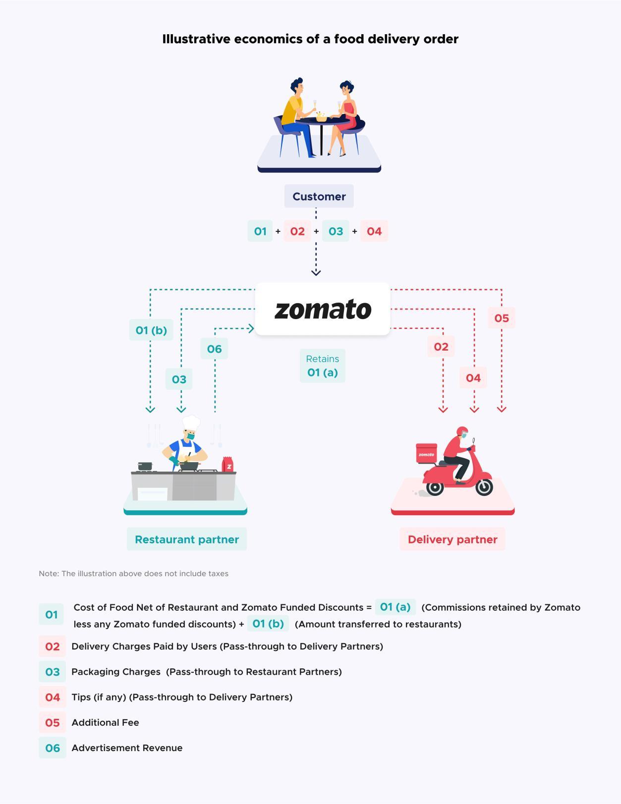 https://finpedia.co/bin/download/Zomato/WebHome/Zomato4.png?rev=1.1